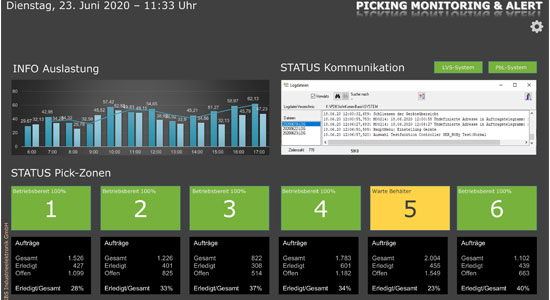 Dashborad monitoring for pick by light systems informs about all picking processes