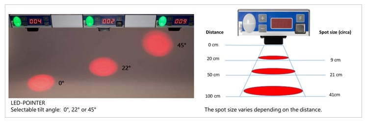 graphic led pointer tilt angle and spot size